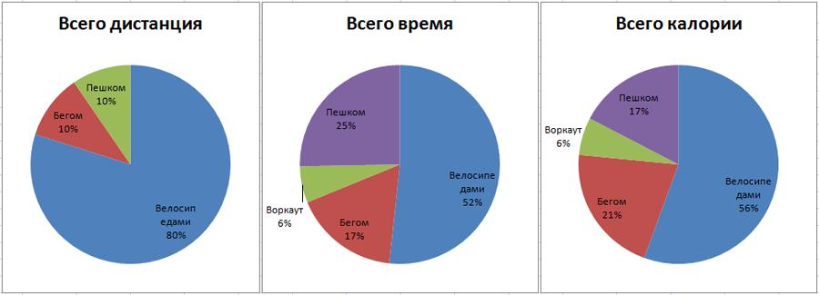 Graph 2013 July