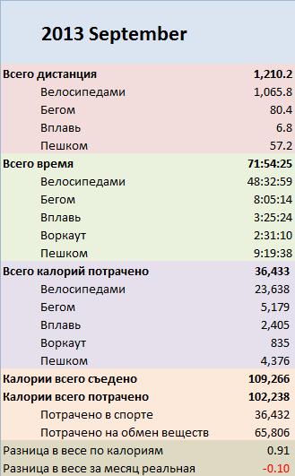 2013-09-Totals